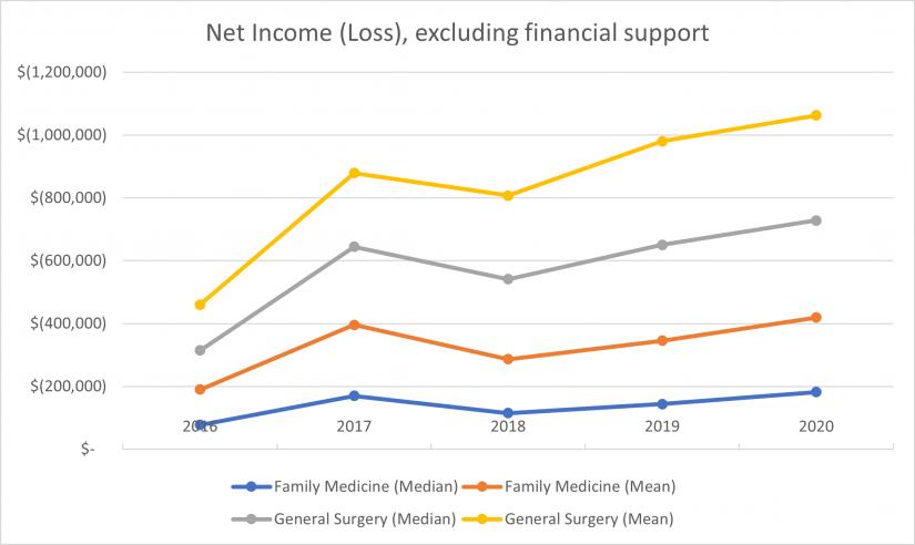 graph of increasing subsidies
