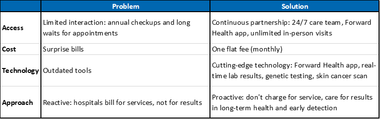 Table outlining problems and solutions with healthcare